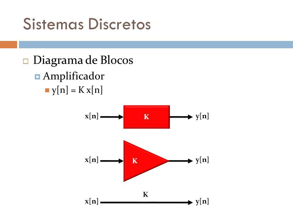 Sistemas Discretos Diagrama de Blocos Amplificador y[n] = K x[n] K